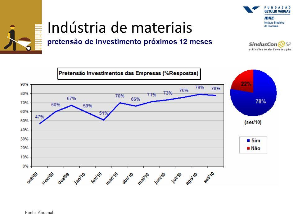 Indústria de materiais pretensão de investimento próximos 12 meses