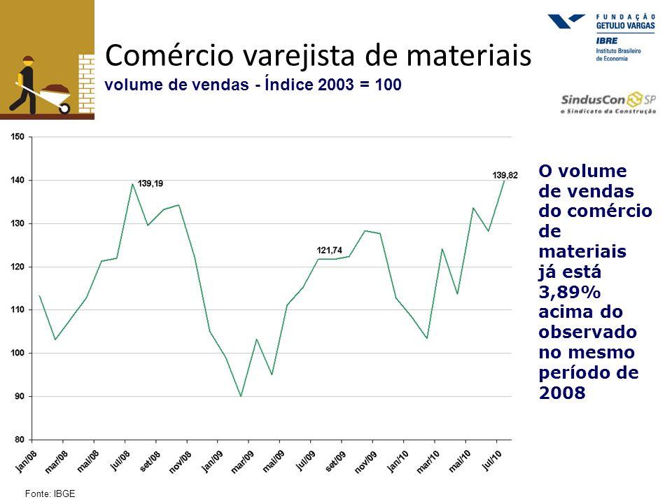 Comércio varejista de materiais volume de vendas - Índice 2003 = 100