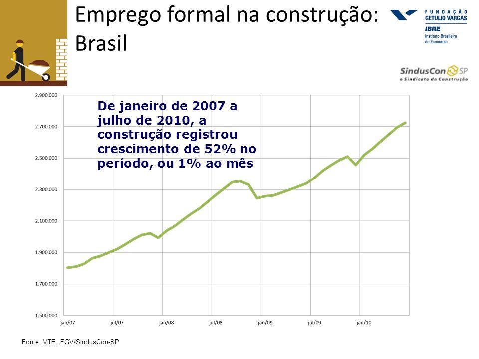Emprego formal na construção: Brasil