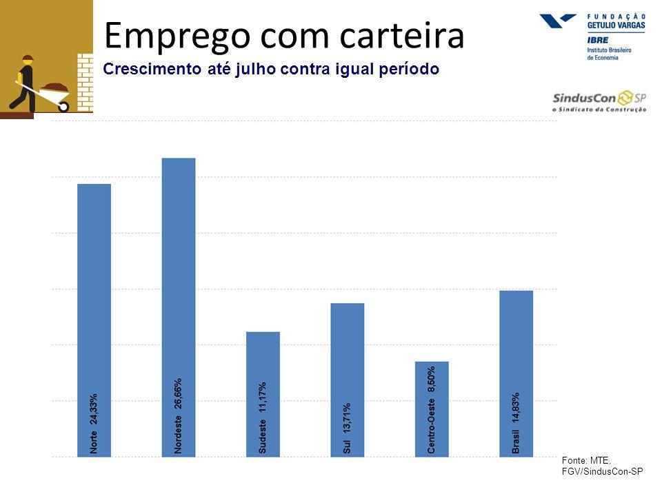 Emprego com carteira Crescimento até julho contra igual período