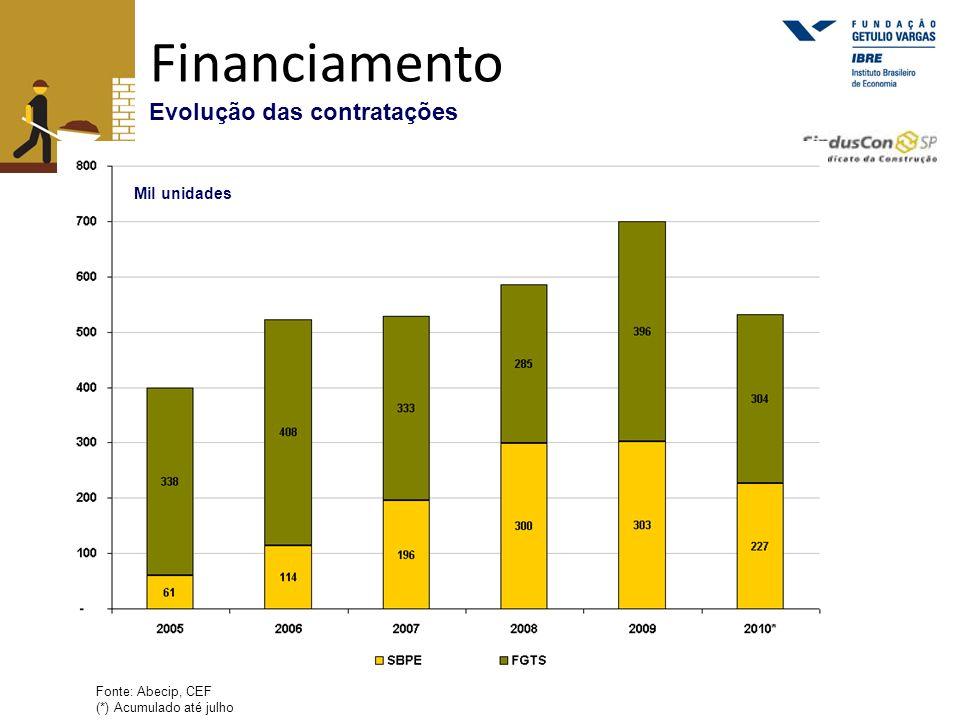 Financiamento Evolução das contratações
