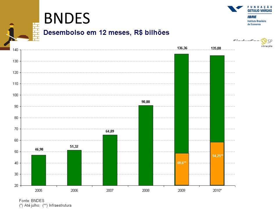 BNDES Desembolso em 12 meses, R$ bilhões