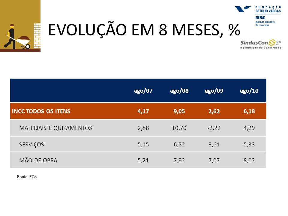 EVOLUÇÃO EM 8 MESES, % ago/07 ago/08 ago/09 ago/10 INCC TODOS OS ITENS