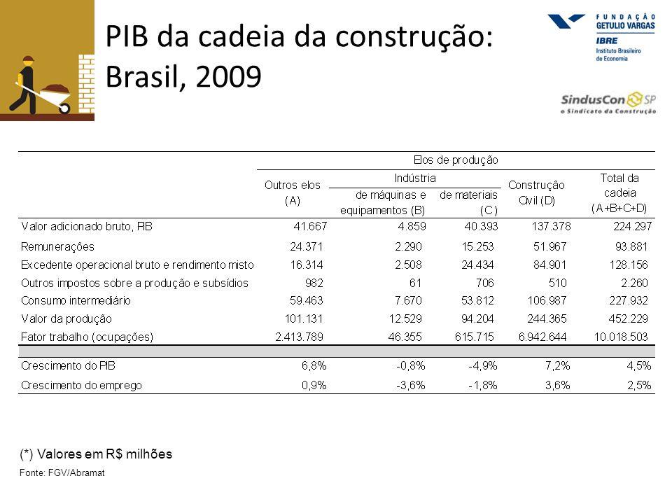 PIB da cadeia da construção: Brasil, 2009