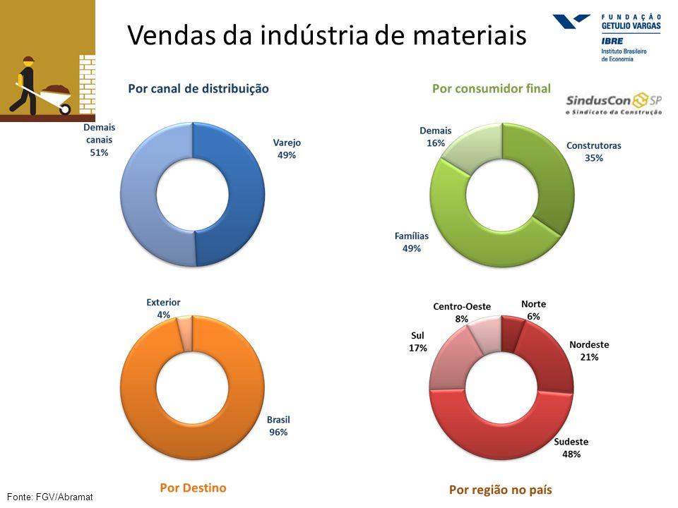 Vendas da indústria de materiais