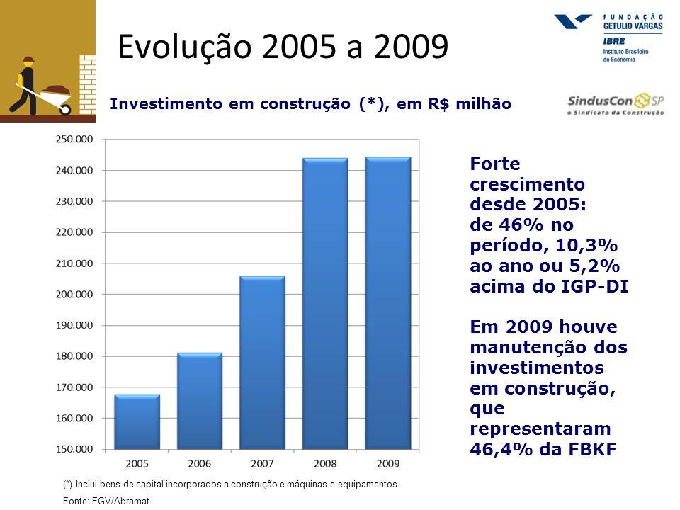 Evolução 2005 a 2009 Forte crescimento desde 2005: