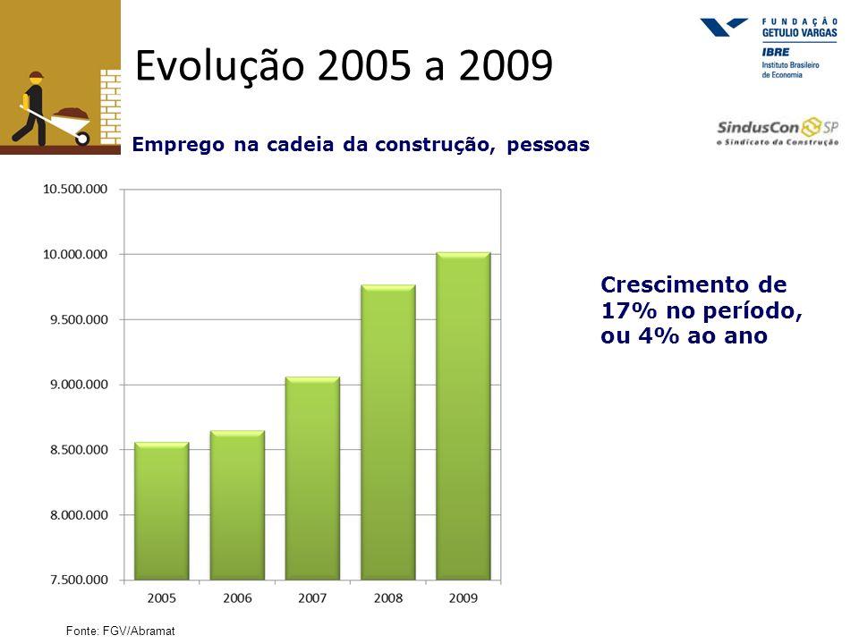 Evolução 2005 a 2009 Crescimento de 17% no período, ou 4% ao ano