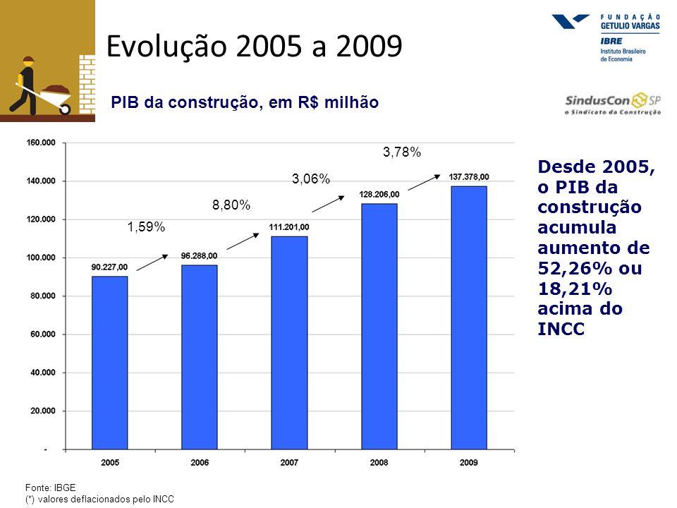Evolução 2005 a 2009 PIB da construção, em R$ milhão