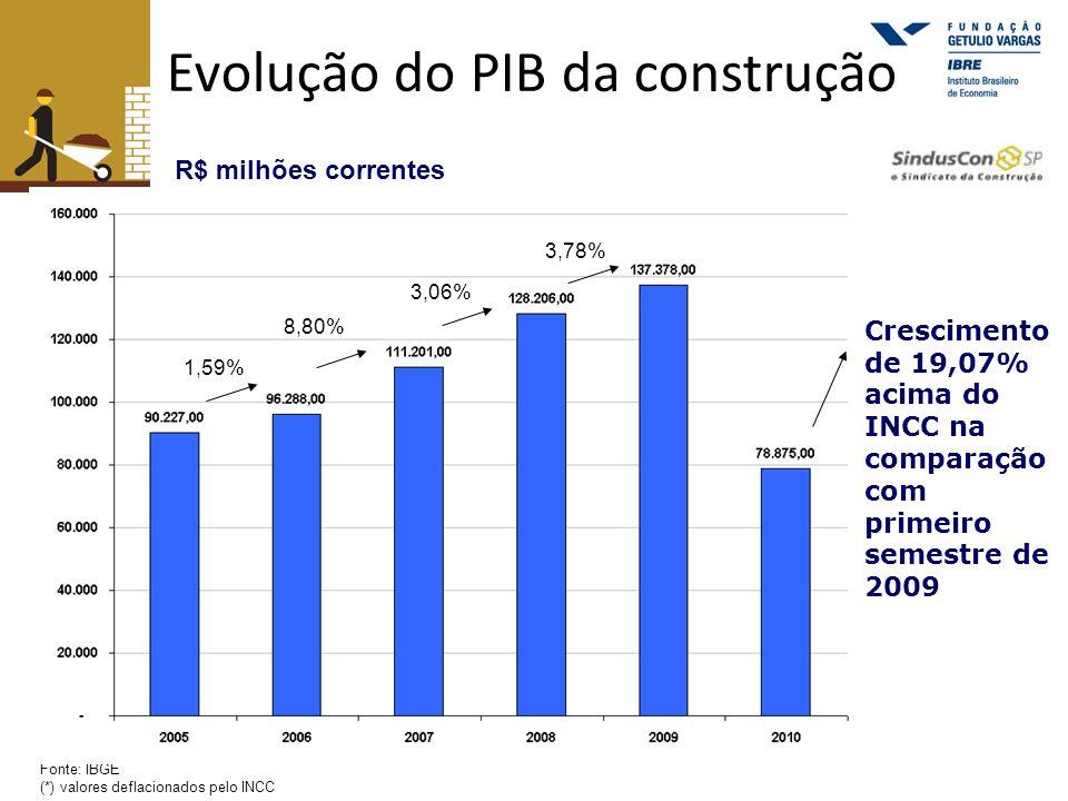 Evolução do PIB da construção