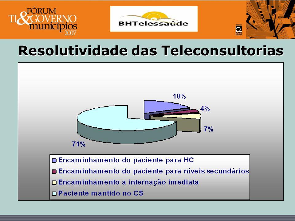Resolutividade das Teleconsultorias