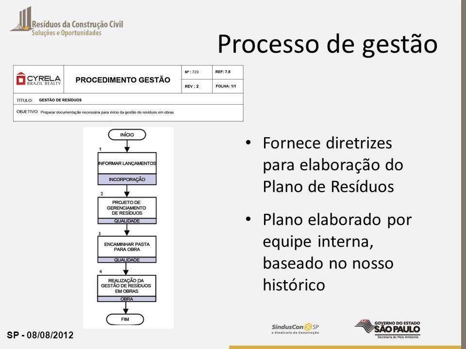 Processo de gestão Fornece diretrizes para elaboração do Plano de Resíduos.