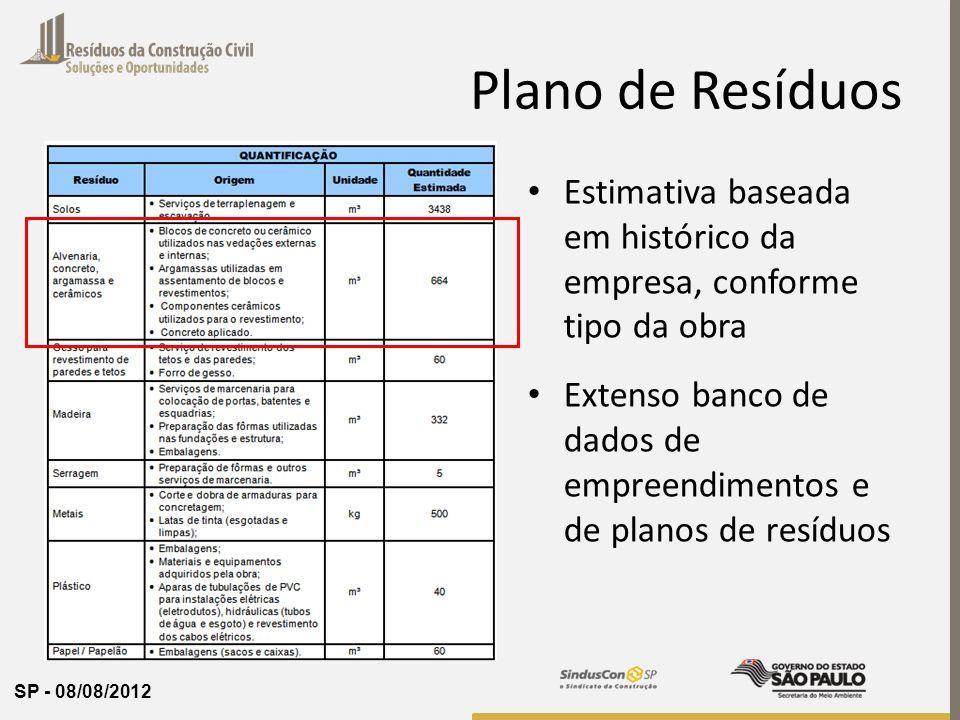 Plano de Resíduos Estimativa baseada em histórico da empresa, conforme tipo da obra.