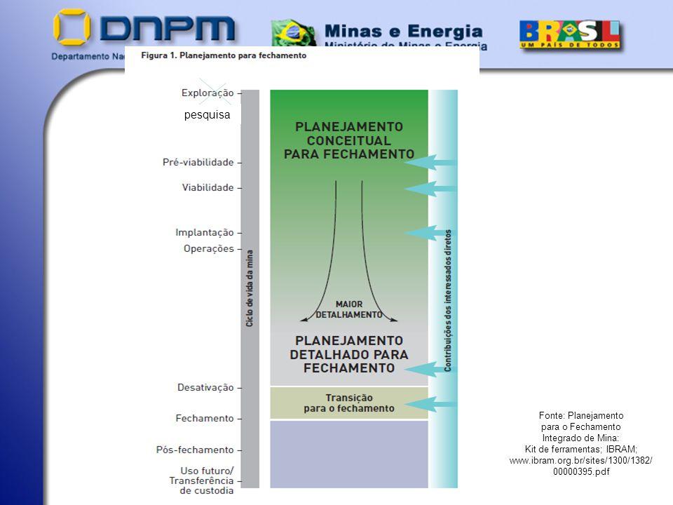 pesquisa Fonte: Planejamento para o Fechamento Integrado de Mina: Kit de ferramentas; IBRAM; www.ibram.org.br/sites/1300/1382/00000395.pdf.