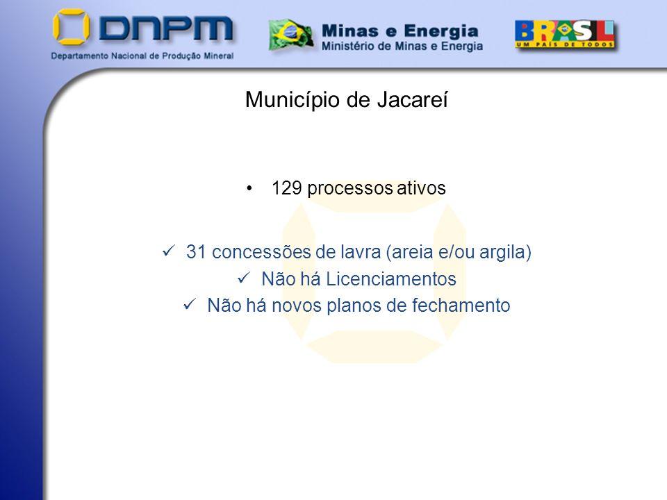 Município de Jacareí 129 processos ativos