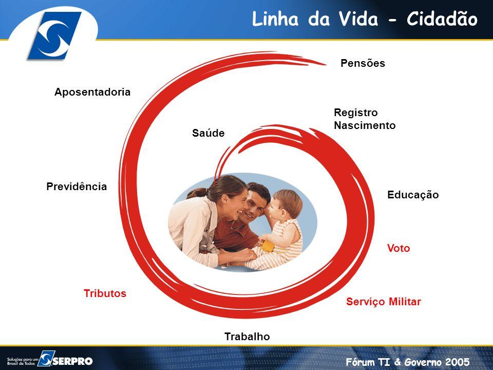 Linha da Vida - Cidadão Pensões Aposentadoria Registro Nascimento