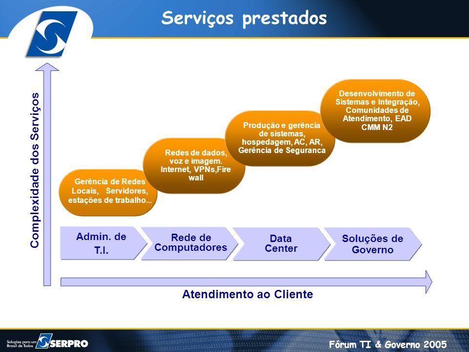 Serviços prestados Complexidade dos Serviços Atendimento ao Cliente