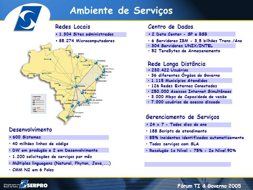 Ambiente de Serviços Redes Locais Centro de Dados Rede Longa Distância