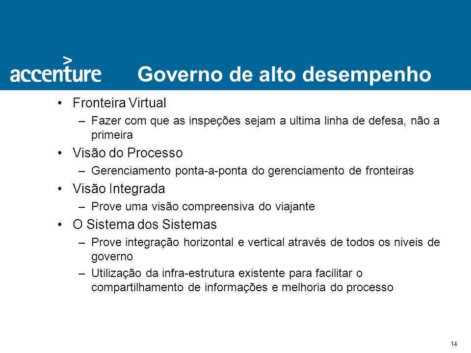 Governo de alto desempenho