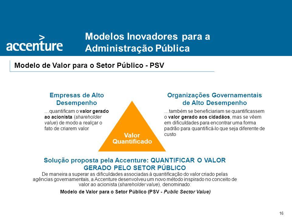 Modelos Inovadores para a Administração Pública