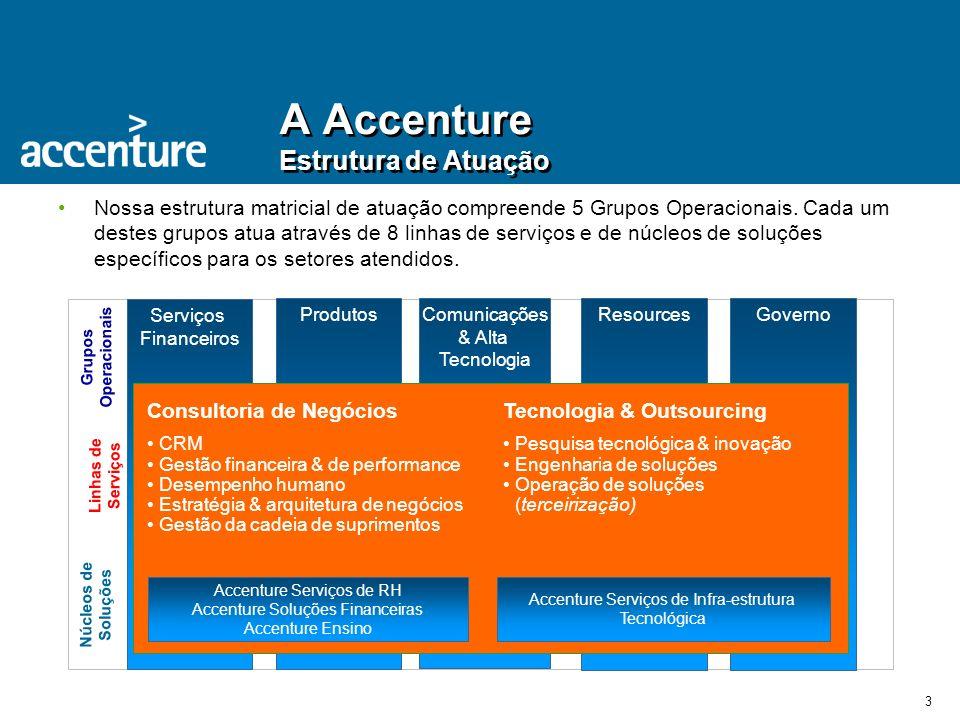 A Accenture Estrutura de Atuação
