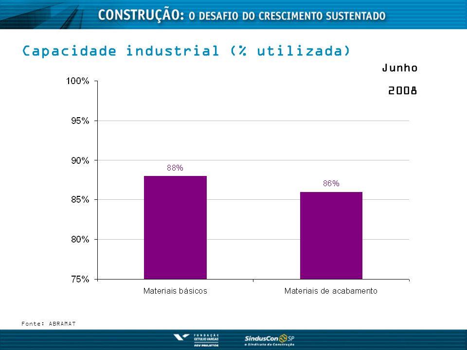 Capacidade industrial (% utilizada)