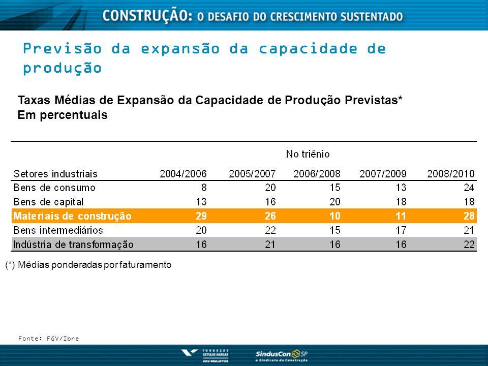 Previsão da expansão da capacidade de produção