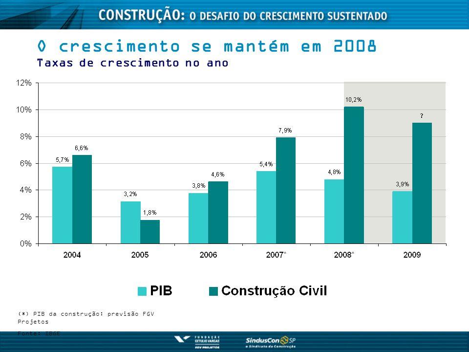 O crescimento se mantém em 2008