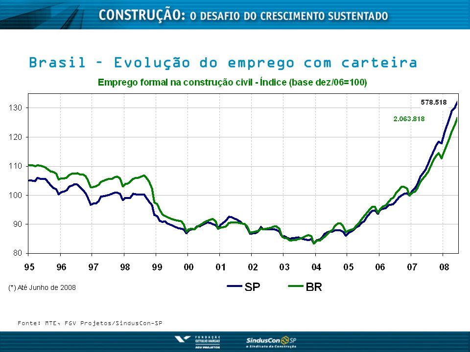 Brasil – Evolução do emprego com carteira
