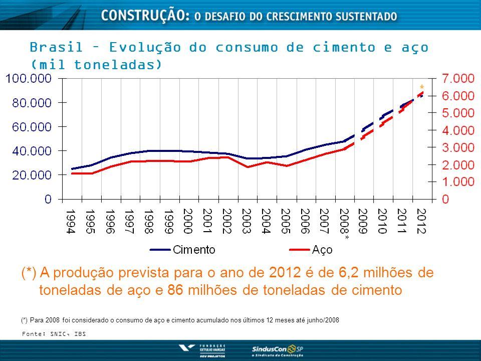 Brasil – Evolução do consumo de cimento e aço (mil toneladas)