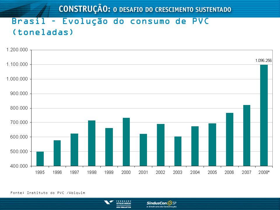 Brasil – Evolução do consumo de PVC (toneladas)