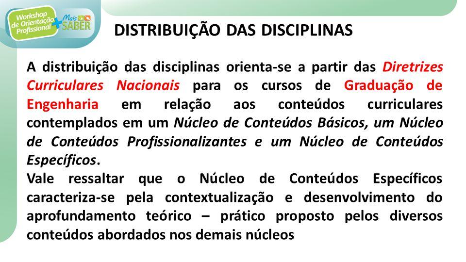 DISTRIBUIÇÃO DAS DISCIPLINAS
