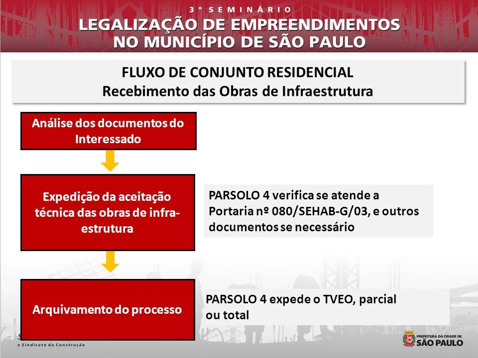 FLUXO DE CONJUNTO RESIDENCIAL Recebimento das Obras de Infraestrutura