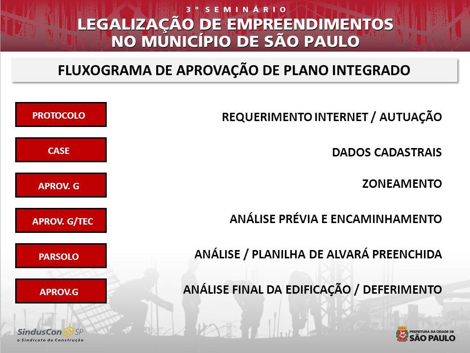 FLUXOGRAMA DE APROVAÇÃO DE PLANO INTEGRADO
