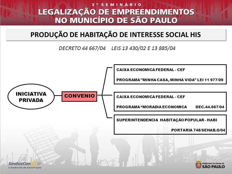 PRODUÇÃO DE HABITAÇÃO DE INTERESSE SOCIAL HIS