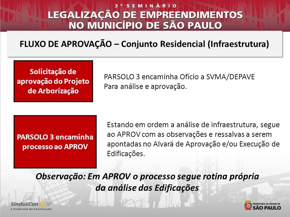 FLUXO DE APROVAÇÃO – Conjunto Residencial (Infraestrutura)