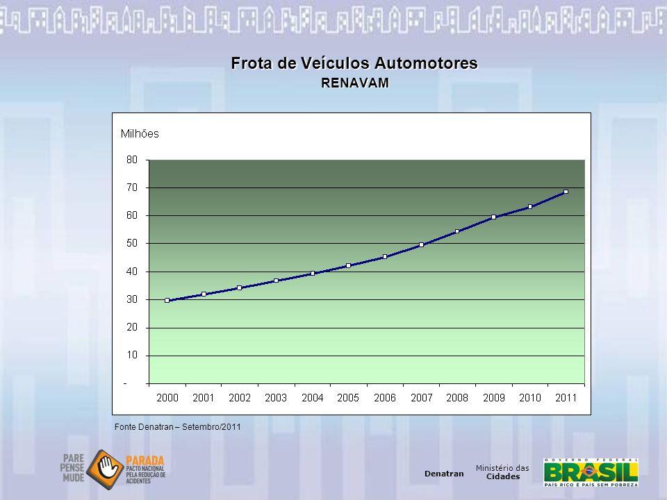 Frota de Veículos Automotores RENAVAM
