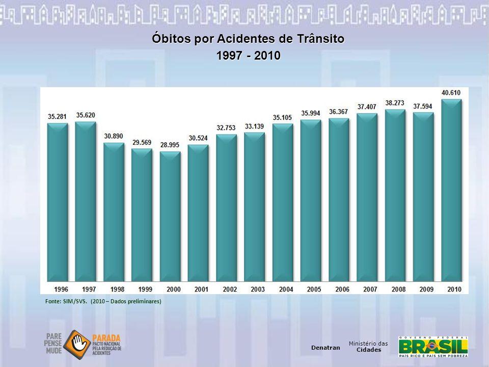 Óbitos por Acidentes de Trânsito 1997 - 2010