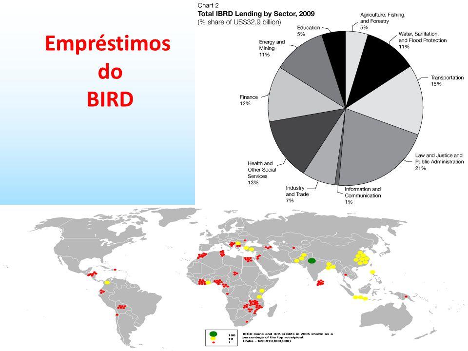 Empréstimos do BIRD