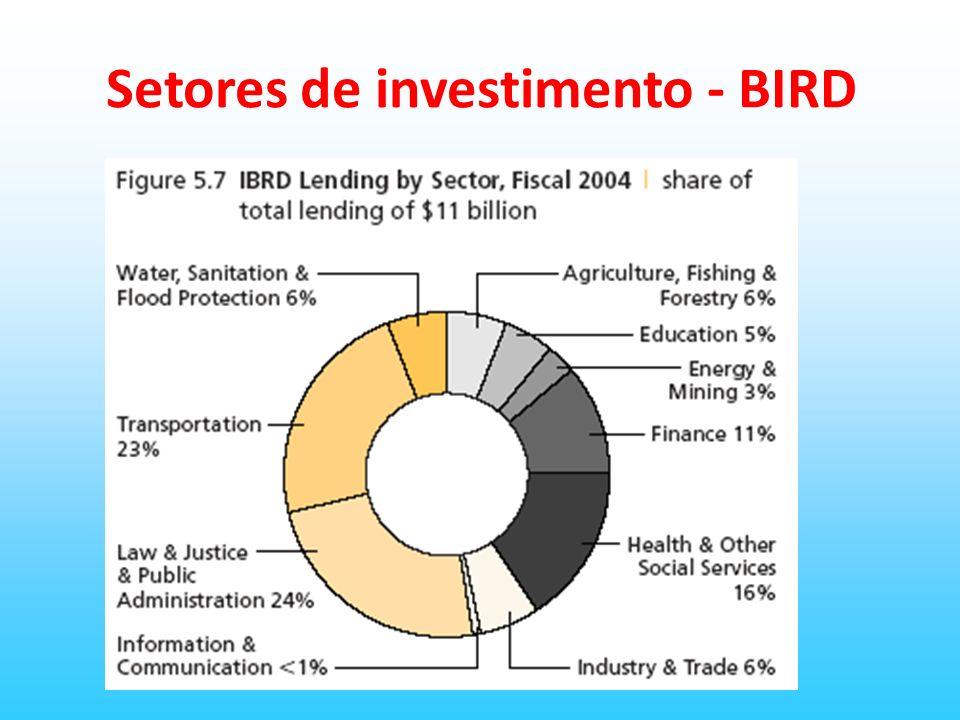 Setores de investimento - BIRD