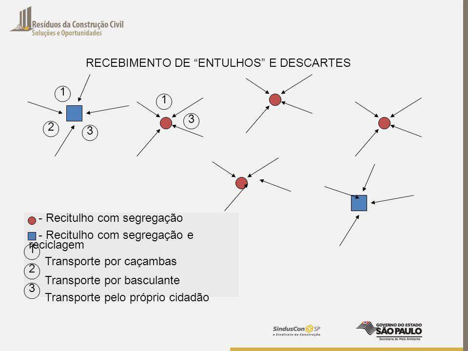 RECEBIMENTO DE ENTULHOS E DESCARTES