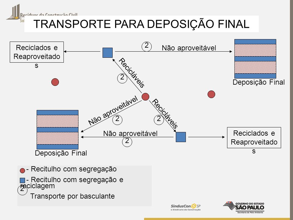 TRANSPORTE PARA DEPOSIÇÃO FINAL