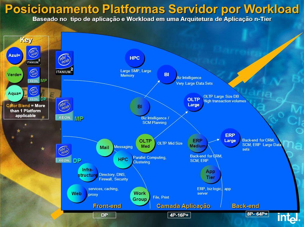 Posicionamento Platformas Servidor por Workload Baseado no tipo de aplicação e Workload em uma Arquitetura de Aplicação n-Tier
