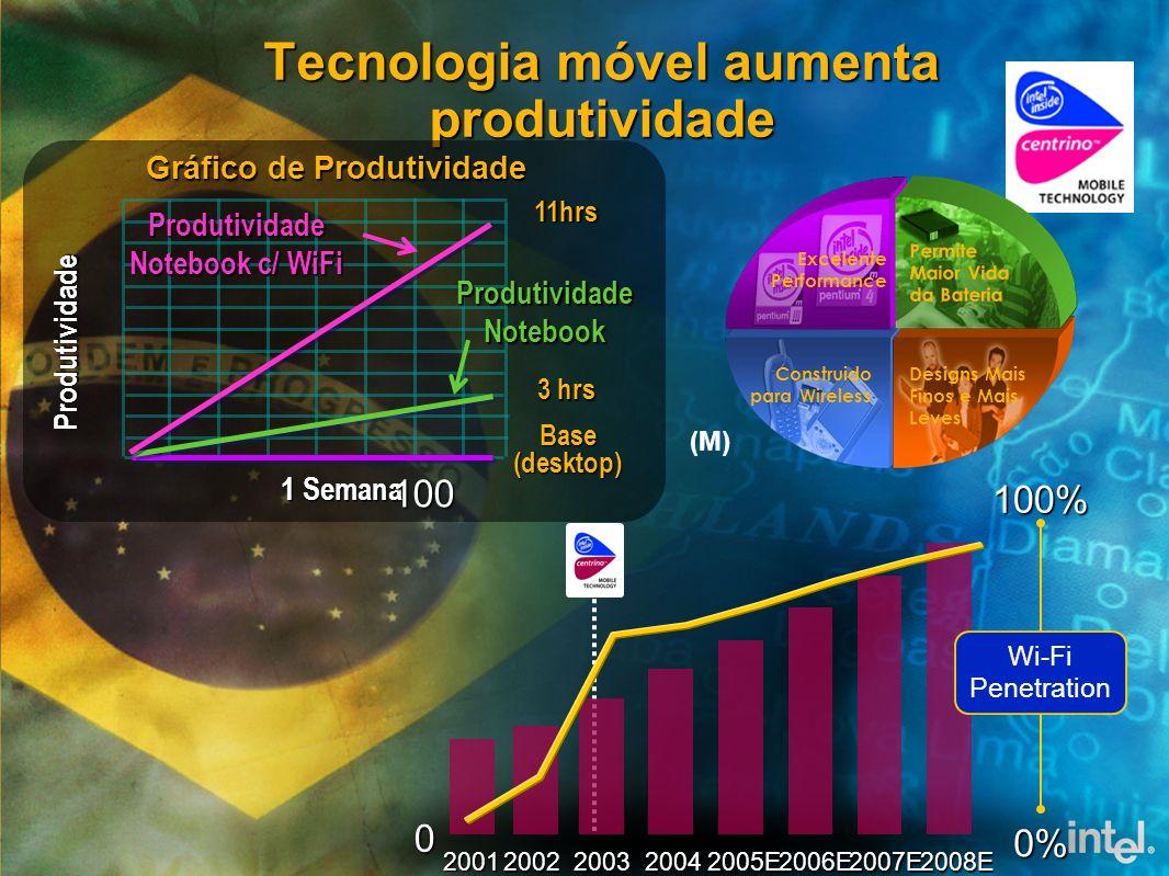 Tecnologia móvel aumenta produtividade