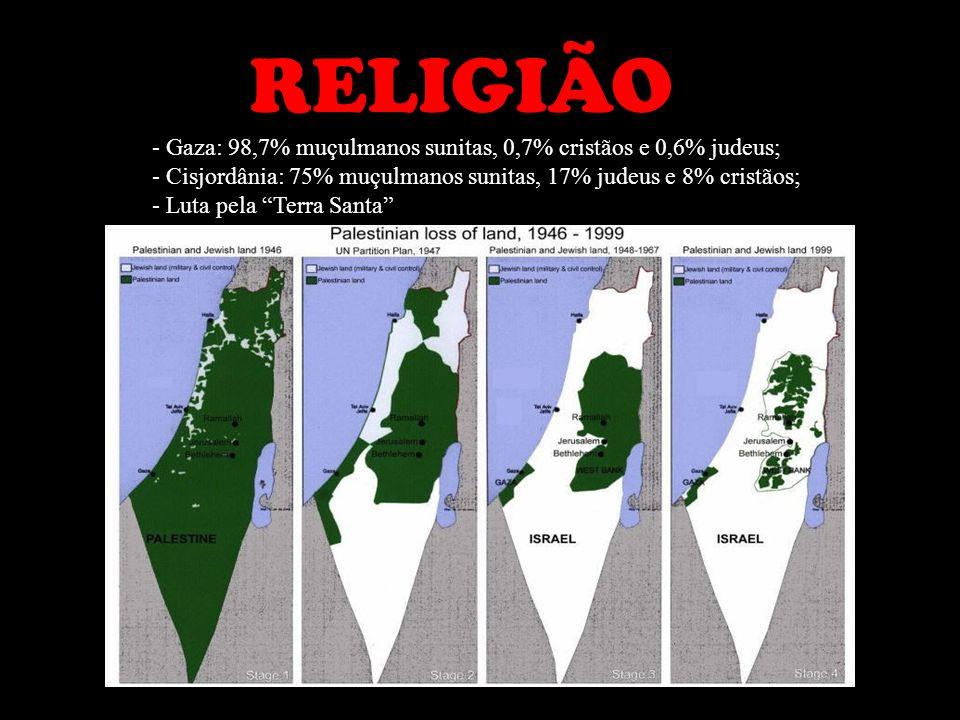 RELIGIÃO - Gaza: 98,7% muçulmanos sunitas, 0,7% cristãos e 0,6% judeus; - Cisjordânia: 75% muçulmanos sunitas, 17% judeus e 8% cristãos;