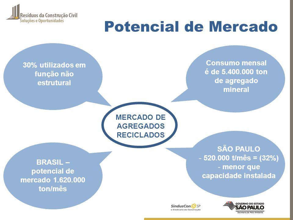 Potencial de Mercado Consumo mensal é de 5.400.000 ton de agregado mineral. 30% utilizados em função não estrutural.