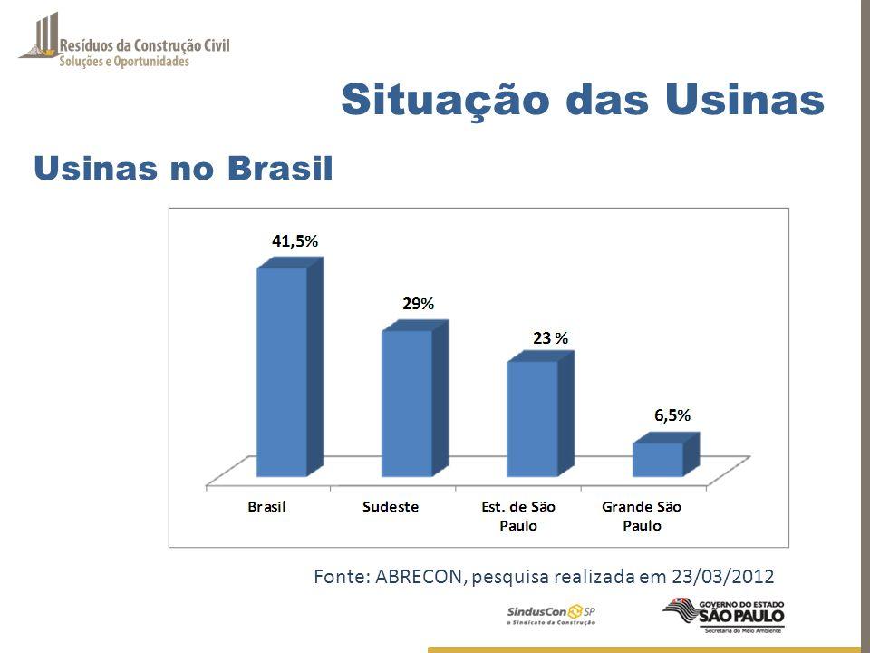 Situação das Usinas Usinas no Brasil