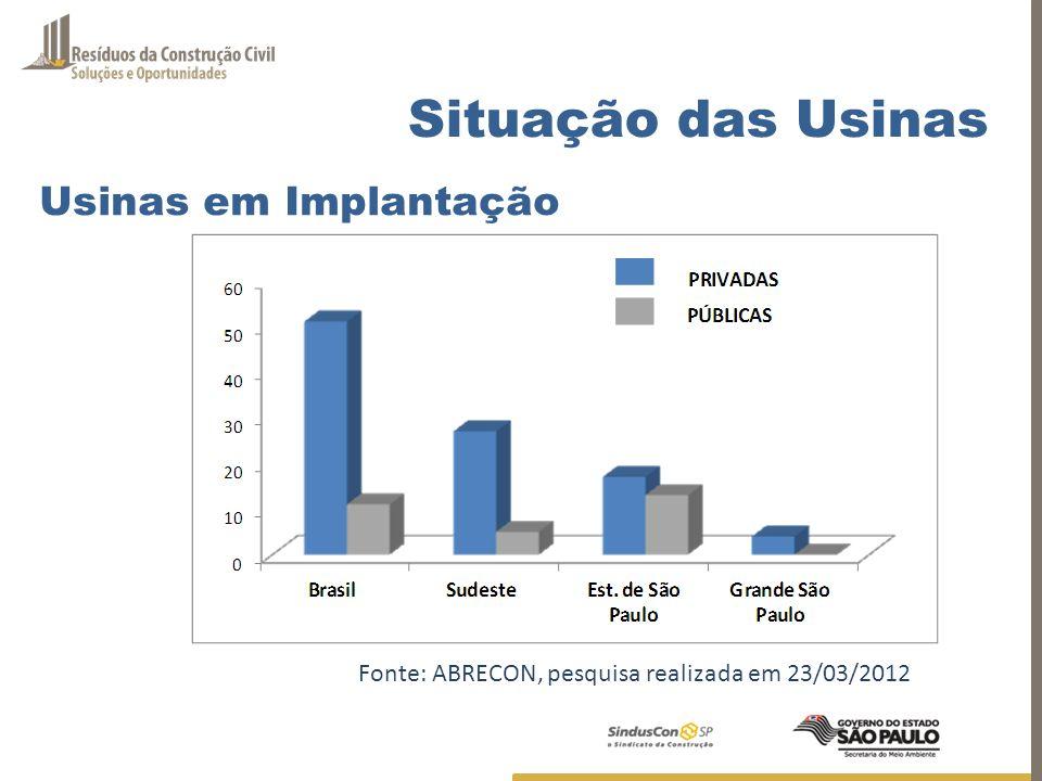 Situação das Usinas Usinas em Implantação