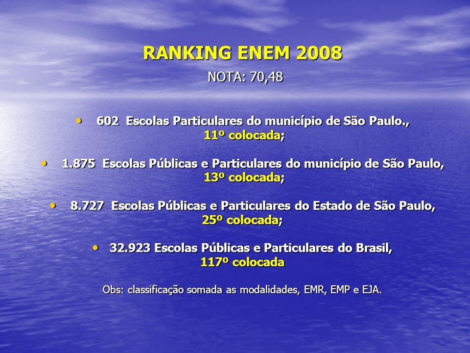 RANKING ENEM 2008 NOTA: 70,48. 602 Escolas Particulares do município de São Paulo., 11º colocada;