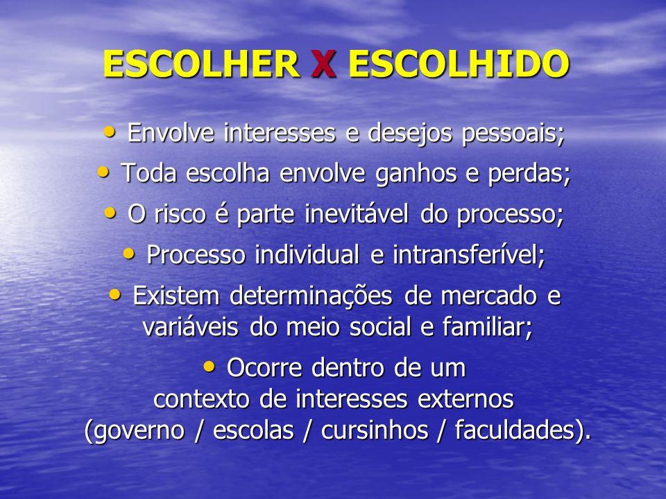 ESCOLHER X ESCOLHIDO Envolve interesses e desejos pessoais;