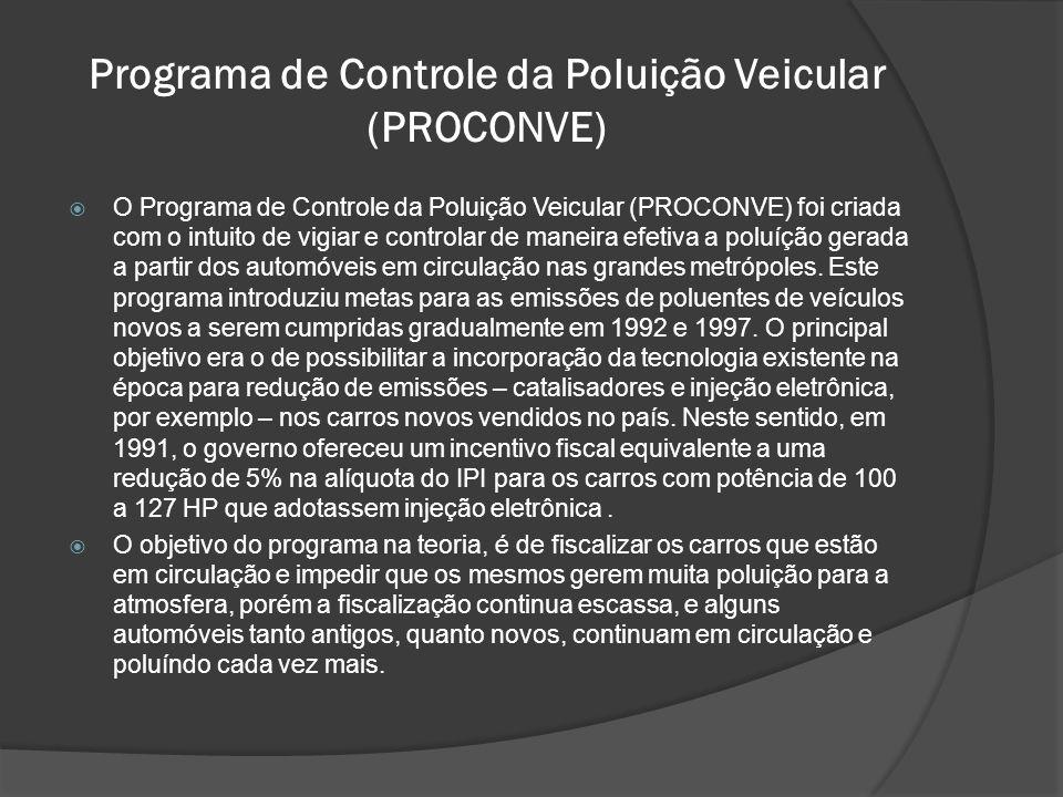 Programa de Controle da Poluição Veicular (PROCONVE)